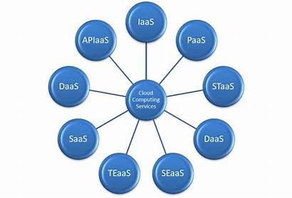 Cloud Service Services Computing Business Enterprise Generation