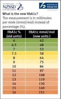 Diabetes HbA1c Level Chart
