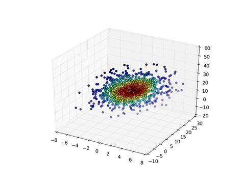 Numpy Tile 3d Array by Numpy Multivariate Kernel Density Estimation In Python