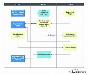 Is Your Project Management Workflow Process Broken