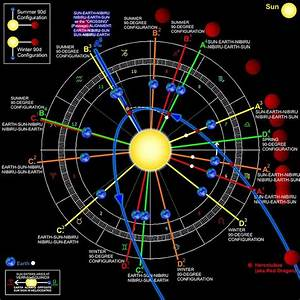 1000+ ideas about Nibiru Update on Pinterest | End time ...