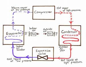 When Would A System Be Designed With Chilled Water As The