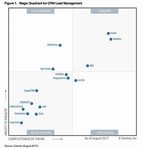 2017 gartner magic quadrant for crm lead management With gartner magic quadrant document management systems