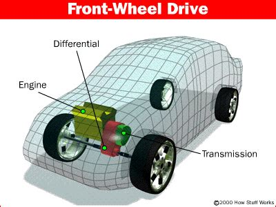 Front Wheel Drive Car by Total Car Care Centers Is A Service Independent Auto