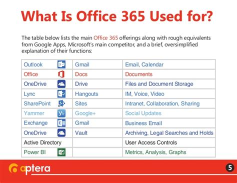 Office 365 Outlook Voice Access by What Is Office 365 A Simple Answer