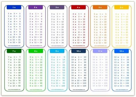 Free Multiplication Chart 112  Grace Pinterest