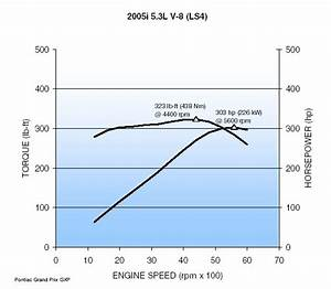 Information On The Ls4  Dod  And The 4t65e-hd