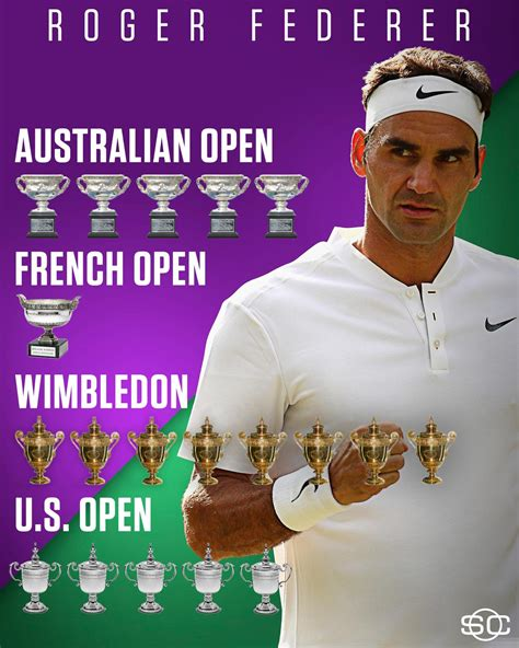 Today Roger Federer Is Celebrating His 36th Birthday He