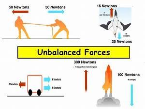 Balanced Vs  Unbalanced Forces