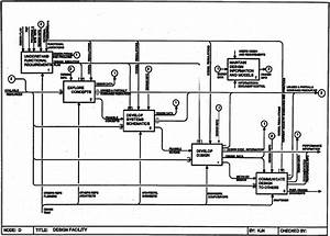 Section Of The Integrated Building Process Model Using The