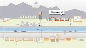 Regenwasser Zu Trinkwasser Aufbereiten : trink und brauchwasser eliquo stulz gmbh ~ Watch28wear.com Haus und Dekorationen