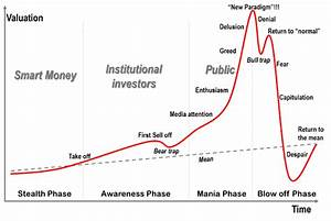 Investors Can&#... Stock Market Bubble Quotes