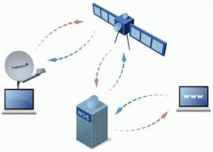 How Satellite Works