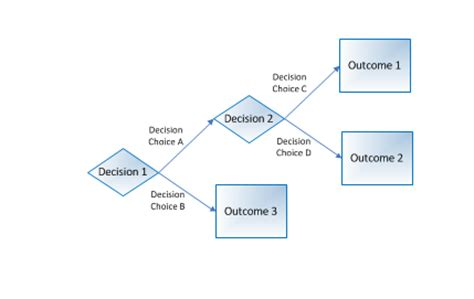 decision tree template requirements model decision tree