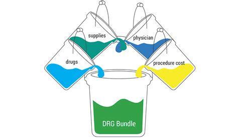 Bundled payment: the Big Idea