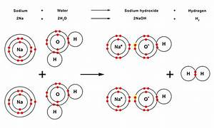 Zinc Reacts Slowly With Steam And Only Gives Off Hydrogen