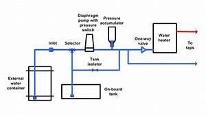 Caravan Water Systems - Practical Advice