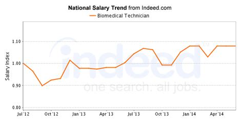 Biomedical Technician Salary by Best Biomedical Technician Careers Salary Outlook