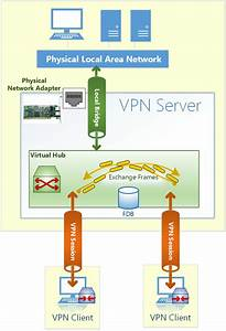 Remote Access To Lan