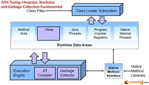 Heapsize, Stacksize And Garbage Collection