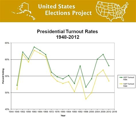 states united elections project turnout 1948 presidential rates election usa participation source