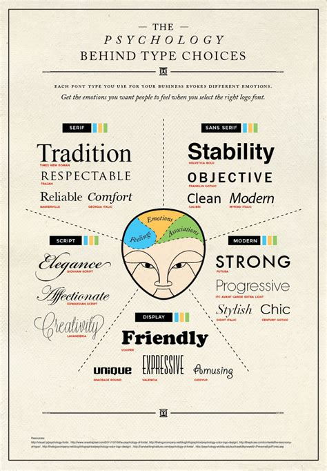 What Of Font Do You Use For A Resume by How To Make A Font Convey Emotions Brandongaille