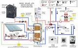 Pictures of Radiant Floor Heating Solar