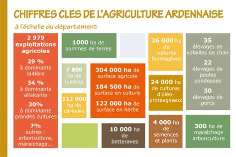 chambre d agriculture des ardennes chiffres clés de l 39 agriculture ardennaise ardennes