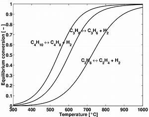 4  Equilibrium Conversion For The Dehydrogenation Of