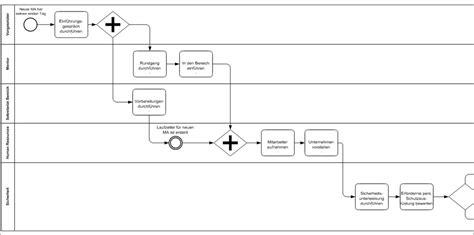 prozessmodellierungs tool viflow  prozessmodellierung