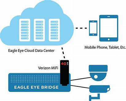 Verizon Mifi Networks Eagle Eye Modem Cellular