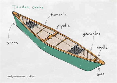 Parts Of A Boat Word Whizzle by Canoe Designosaur Us
