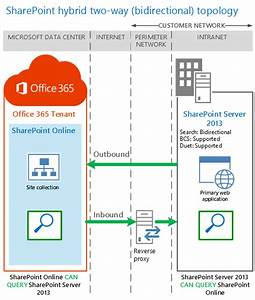 Sharepoint Hybrid Architectures Introduction