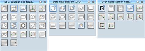 dfd   store data flow diagram