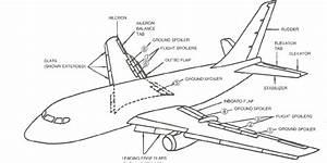 3  Flight Control Surfaces Of Jet Passenger Carrier