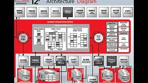Oracle Database 12c Architecture Overview