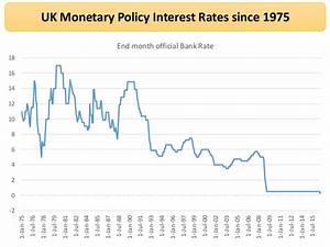 Revision Webinar on UK Monetary Policy
