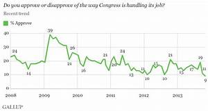 Obama Job Approval Rating Chart Congressional Job Approval Hits Record Low