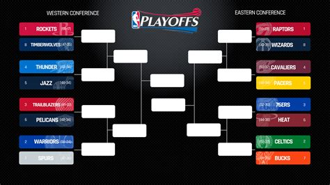 nba playoffs  todays scores schedule  updates