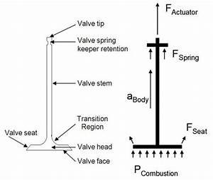 Kymco Engine Valve Diagram