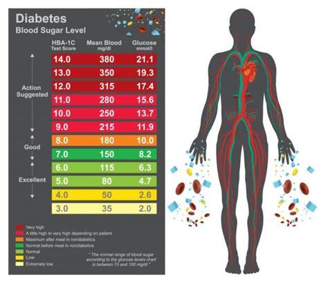 average blood glucose  estimate hbac