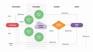 Ooda Loop Flow Chart Diagram Template