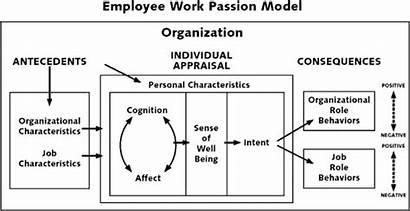 Appraisal Blanchard Employee Passion Ken Companies Diagram