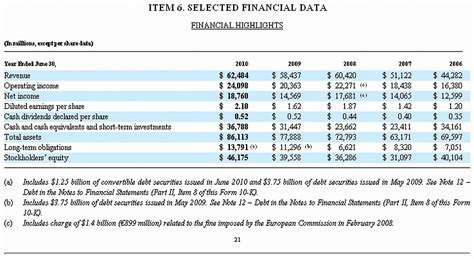 Filemicrosoft  K Fiscal  Selected Financial Data