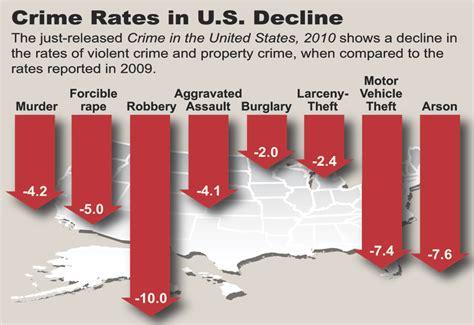 crime statistics bureau crime statistics volumes continue to fall fbi