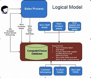 25  Best Ideas About Logical Data Model On Pinterest