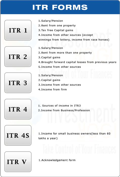 types of tax forms itr forms simplified new deadline aug 31