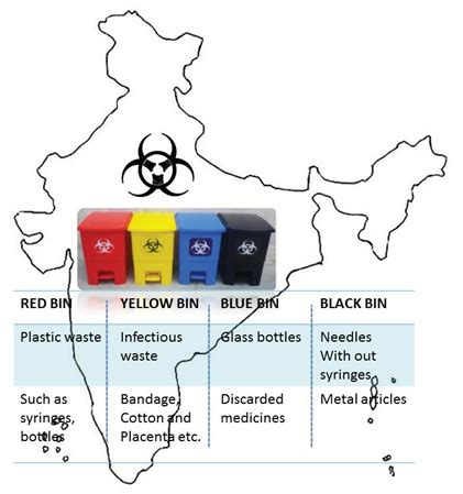 New Bio-Medical Waste Management Rules   Issues in News ...
