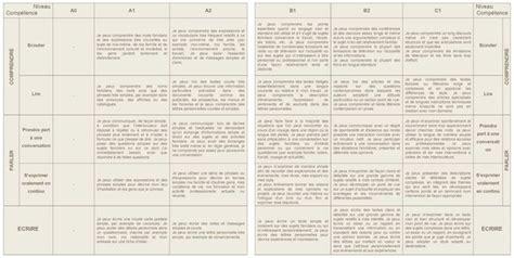 grille d auto evaluation cadre europeen commun reference portfolio