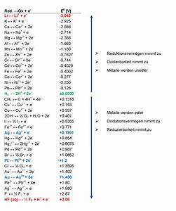 Elektrodenpotential Berechnen : wasserstoffelektrode bezugselektrode indikatorelektrode ~ Themetempest.com Abrechnung